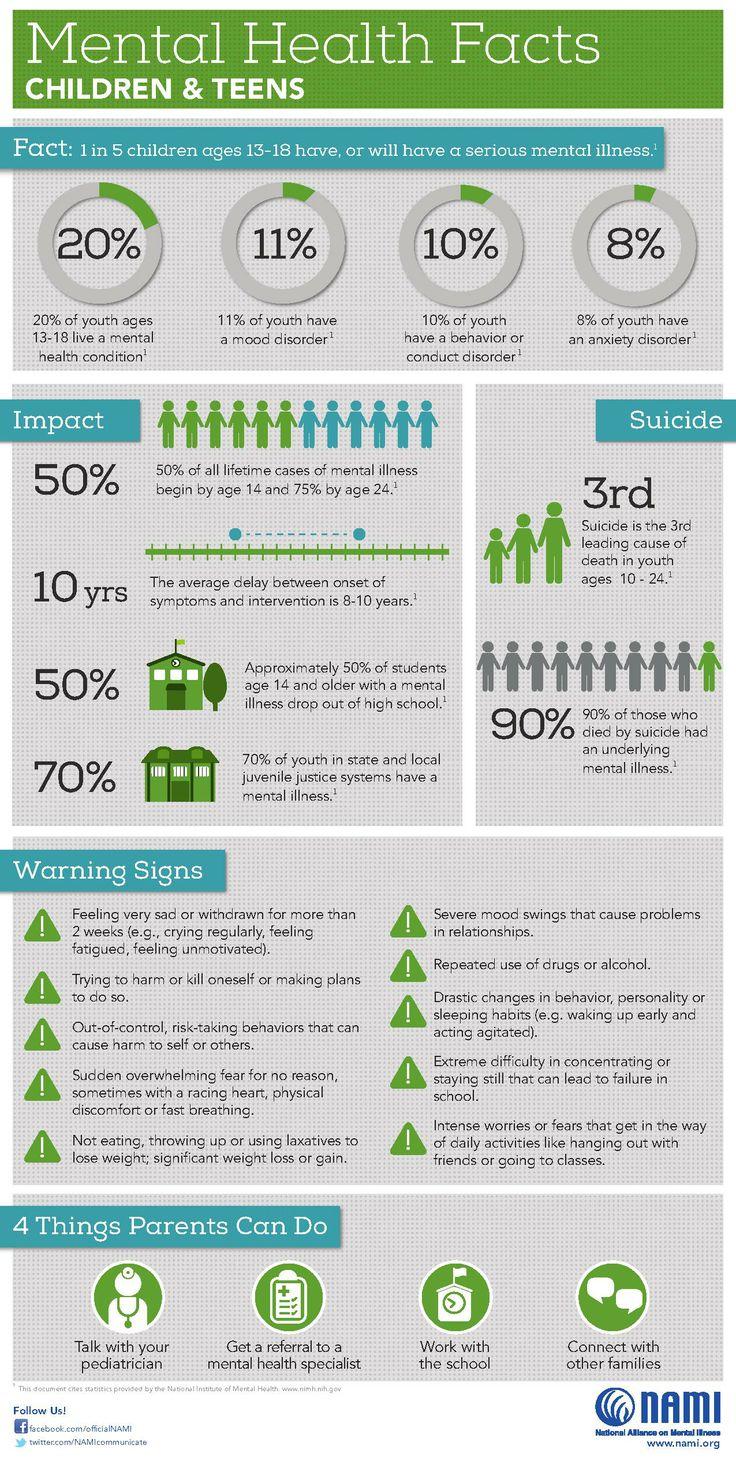 Mental health fact children teens health is mental