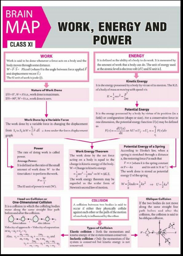 Concept Map Work Power Energy Part 1 Physics Classroom Learn Physics Physics Concepts