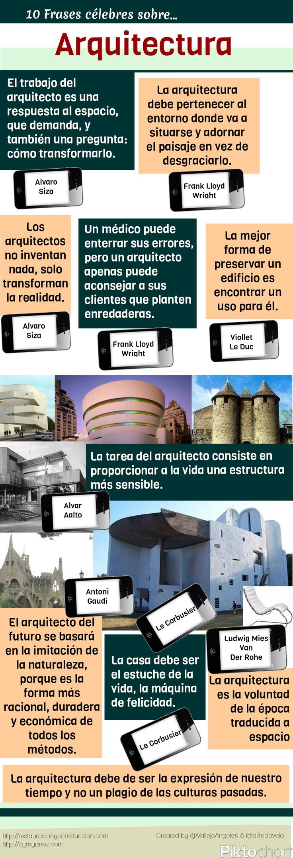 10 frases célebres sobre Arquitectura