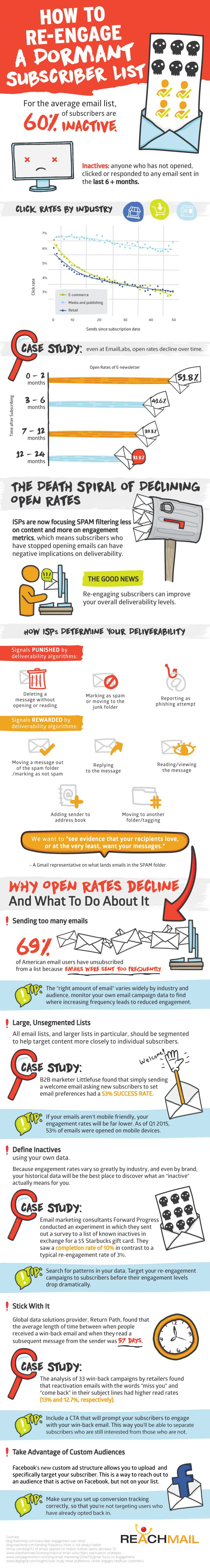 This infographic illustrates when you should remove non responders in your email list and how to keep subscribers engaged to prevent inactive users