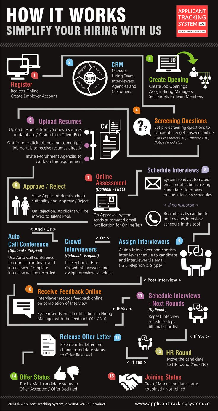 8 best Applicant Tracking System images on Pinterest | Resume tips ...