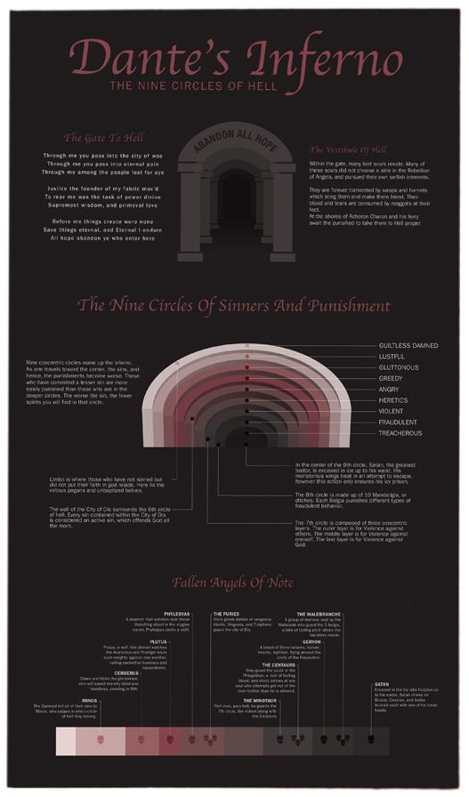Dante's Inferno - an overview