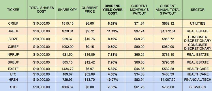 Building A Monthly High-Dividend Stock Portfolio Calendar - Part 3 | Seeking Alpha