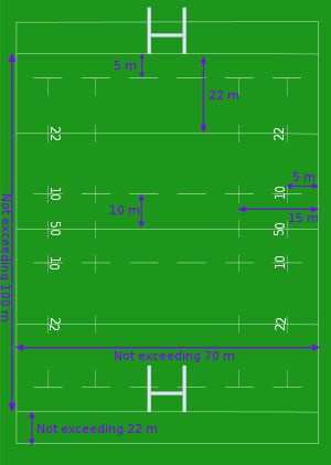 Rugby Union | Rugby union gameplay - Wikipedia, the free encyclopedia
