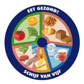 The Dutch Eat Healthy Wheel - Schijf van Vijf