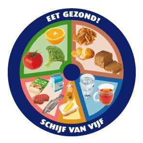 The Dutch Eat Healthy Wheel - Schijf van Vijf