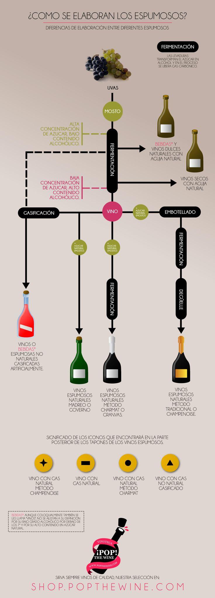 Una pequeña guía para entender los diferentes vinos espumosos que podremos encontrar en el mercado.