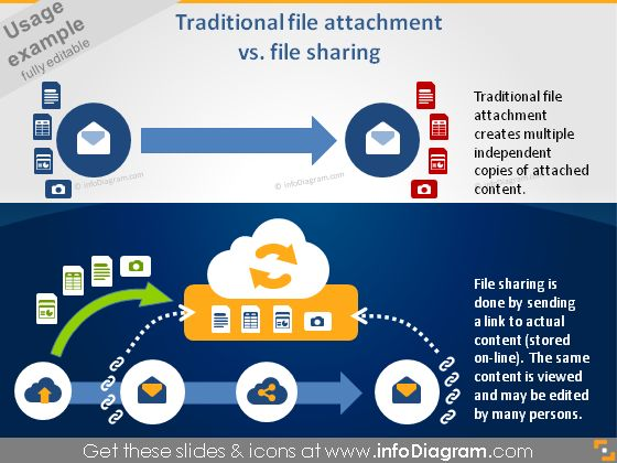 This is how you can visualise email versus cloud sharing service
