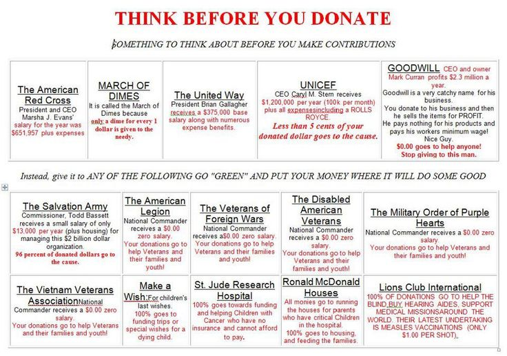 "This graphic entitled ""Think Before You Donate"" has circulated for years. It claims to compare the annual salaries of multiple charity executives."