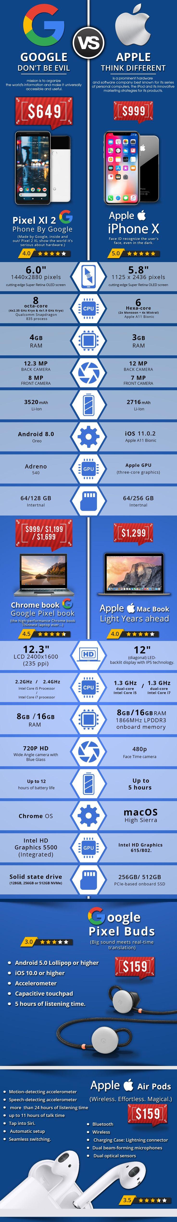 Google vs Apple - #infographic