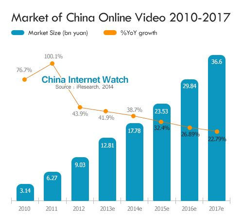 중국 IPTV 광고시장 속 한류 상품, 4조 매출 가능한 이유는 무엇?