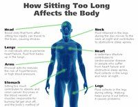 Did you know that sitting too long can cause blood clots and increases the risk of high blood pressure? These are just a few of the interesting facts in this infographic from CBC. What do you think?