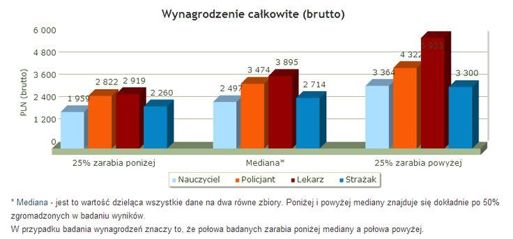 BCE Badania Marketingowe: Wynagrodzenia w Polsce