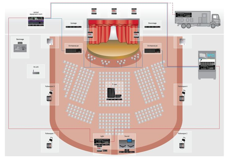 You can see in our simplified drawing an example for an intercom solution in a theatre with a redundant fiber ring. #Riedel #RiedelCommunications