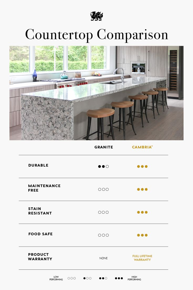 Cambria Vs Granite Cambria Natural Quartz Surfaces House