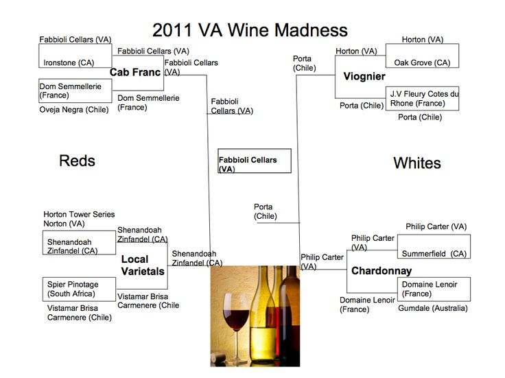 I doubt many people successfully filled out their March Madness brackets to predict Butler and the University of Connecticut appearing in the final game. Similarly, if you were to fill out a bracket of wine from around the world, I doubt very many people would have a Virginia Cabernet Franc winning the whole thing.... http://www.snooth.com/articles/virginia-wine-bracket-challenge/