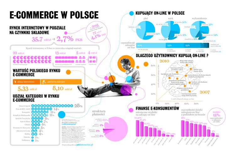 E-commerce in Poland.   Published in the Brief 9/2011 magazine.
