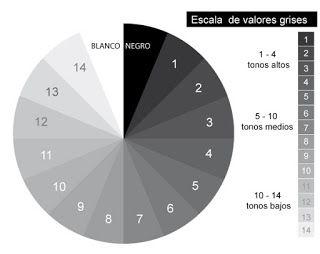 circulo acromático: escala vertical de grises, luminosidad o valor