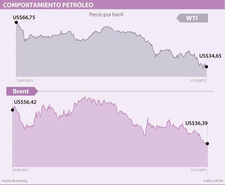 Precio del barril de petróleo empieza a sufrir los efectos del ajuste de la FED