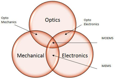 MEMS is also referred to as MST (Microsystems Technology in Europe) and MM (Micromachines in Japan). MEMS with optics is called MOEMS- Micro-Opto-Electro-Mechanical-Systems).