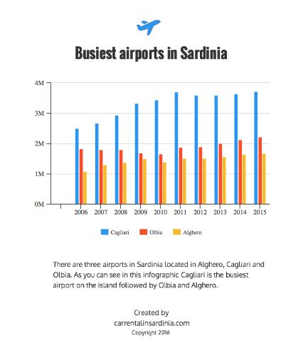 Busiest airports in Sardinia