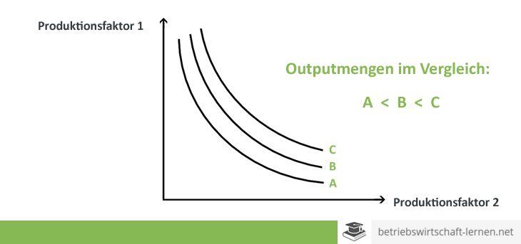 Isoquante - www.betriebswirtschaft-lernen.net
