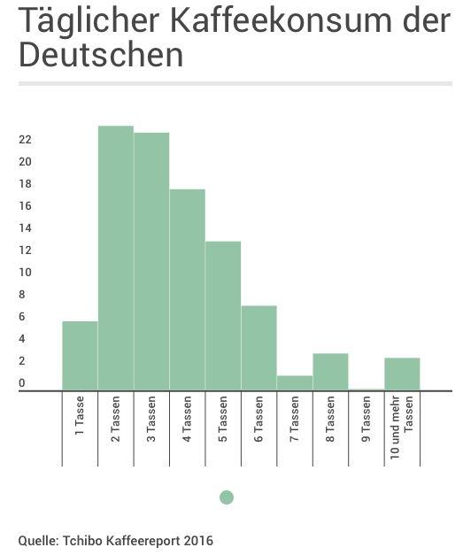 Täglicher Kaffeekonsum in Deutschland