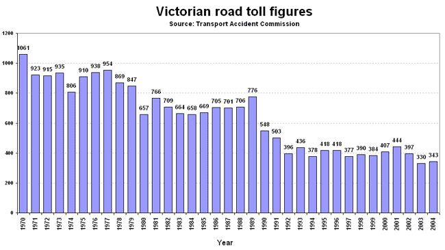 This is another graph showing how by implicating things such as stricter road laws, the death toll (in Vic specifically in this case) has dramatically dropped. From over 1000 people in 1970, to under 350 in 2004. This proves that there can be something done to prevent this loss of life.