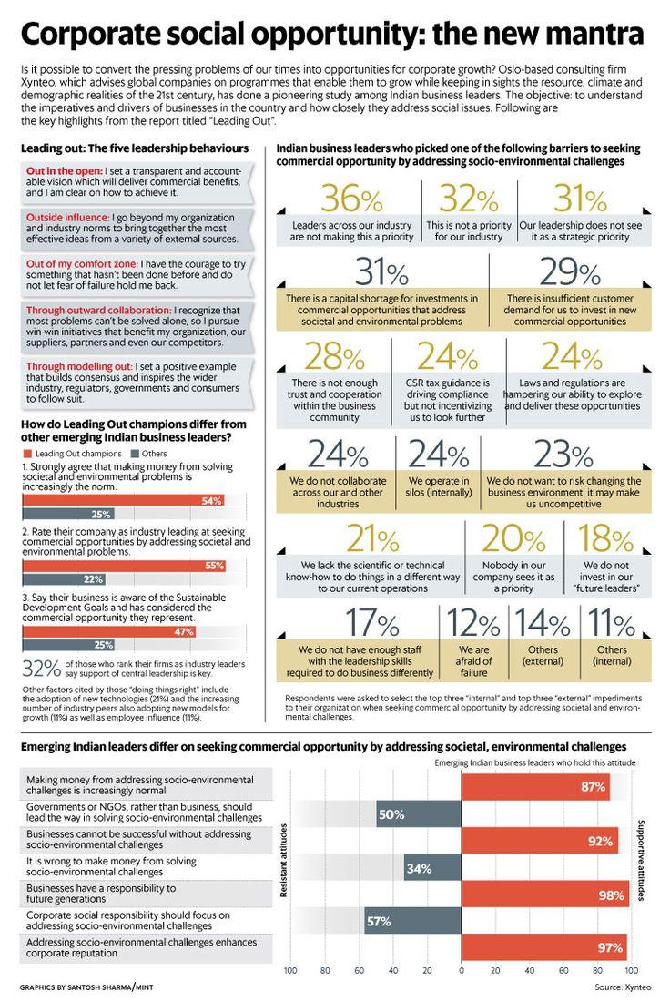 13 best CSR / Business Gyan images on Pinterest | Corporate social ...