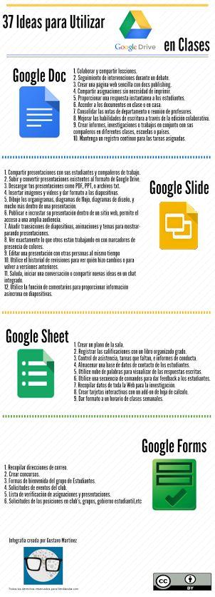 En esta #infografía encontrarás ideas para utilizar las aplicaciones de Google…