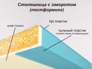 Столешница постформинг - материалы Толщина столешницы этого типа может быть 28 или 38 мм. В первом случае максимальная длина изделия составит 3050 мм, а во втором – 4100 мм. А ширина рабочей поверхности при любой толщине будет одинакова – 600 мм.