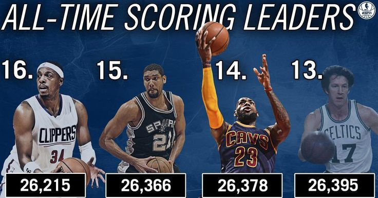 With 28 Pts tonight, LeBron James passes Tim Duncan for No. 14 on the NBA's all-time scoring list. 3/5/2016