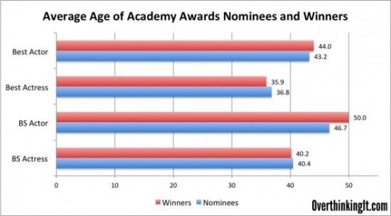 This is interesting--it takes men 8 years longer to win Academy Awards than it takes women.