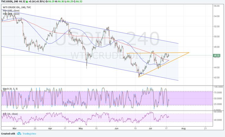 WTI crude oil is still stuck in consolidation but bulls seem to be pushing higher. Price is now moving inside an ascending triangle pattern visible on its 4-hour chart and is currently testing resistance.