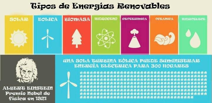 Tipos de Energias Renovables. #Culturagreen