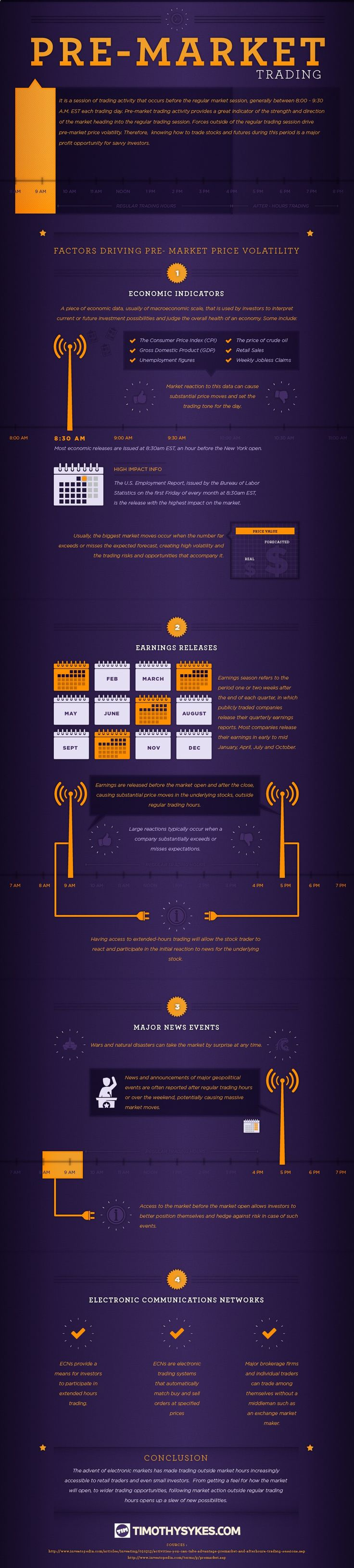 All About Pre-Market Trading - Visual Capitalist