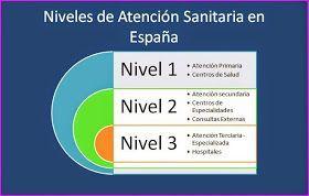 TEMA 1.-  ACTIVIDADES DEL AUXILIAR DE ENFERMERÍA EN ATENCIÓN PRIMARIA Y ATENCIÓN ESPECIALIZADA. COORDINACIÓN ENTRE NIVELES ASISTENCIALES. ...