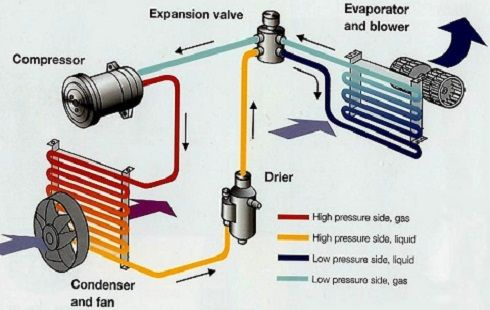 Expansion Valve Type AC System Diagram