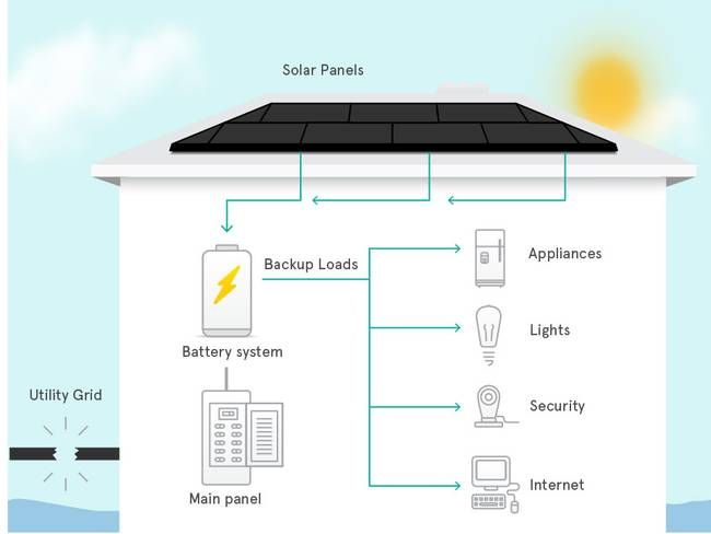 SolarCity will incorporate Tesla Powerwall batteries in its 'turnkey' solar systems : TreeHugger