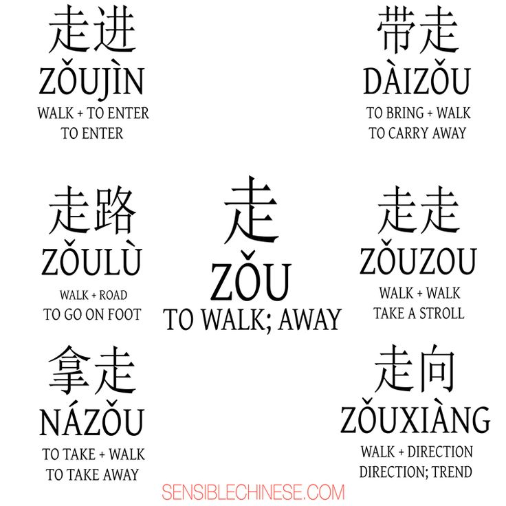 Words from Common Chinese Characters | Chinese phrases ...