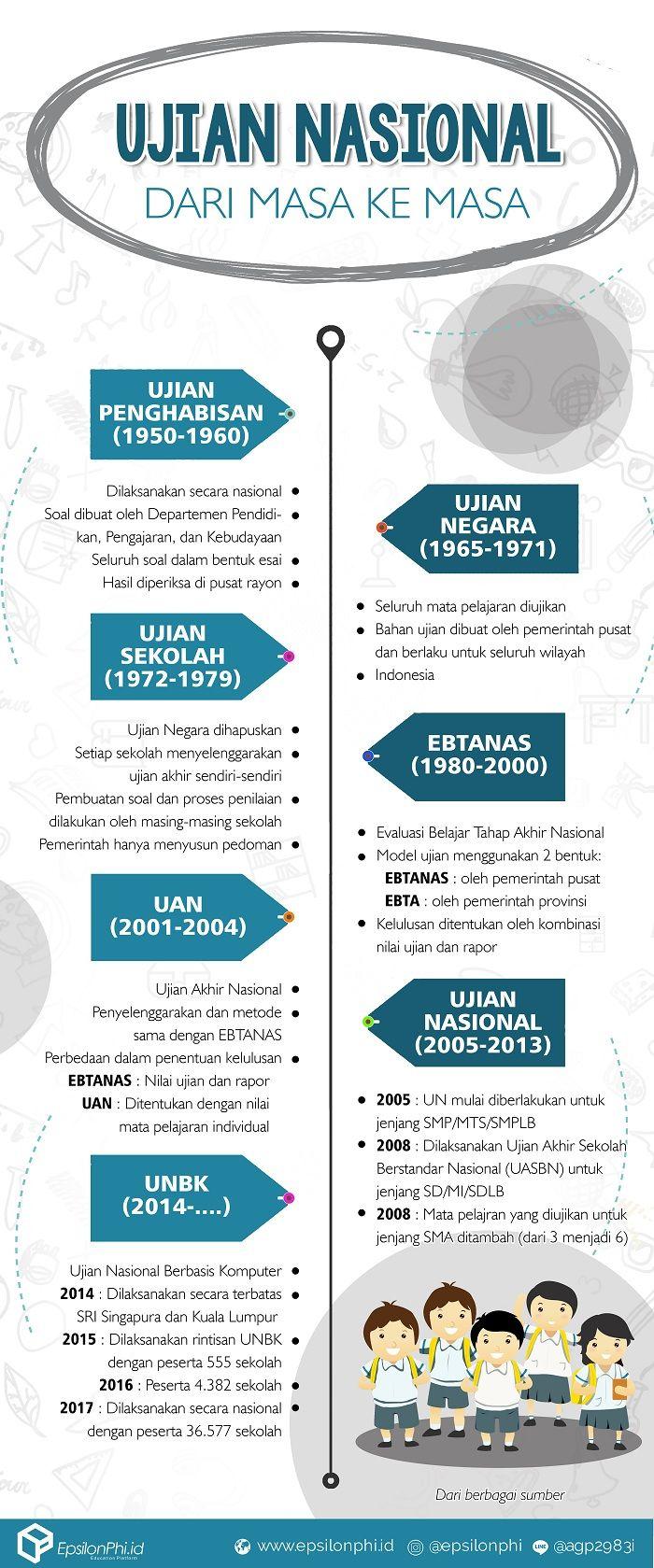 Infografis Ujian Nasional Dari Masa Ke Masa Infografis Belajar Sekolah