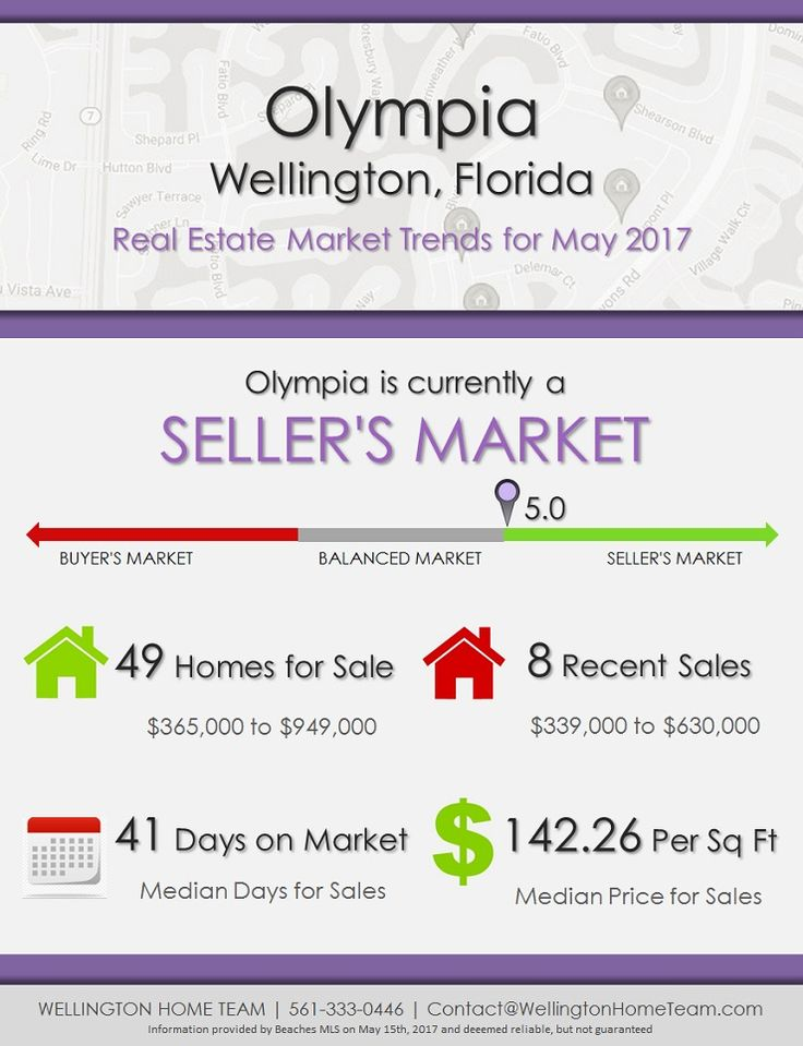 Olympia Wellington, FL Real Estate Market Trends MAY 2017 - real estate market analysis