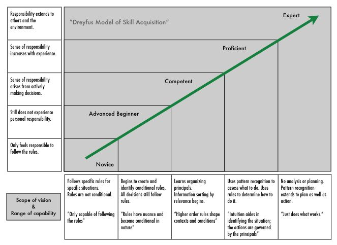 Dreyfus Model of Skill Acquisition