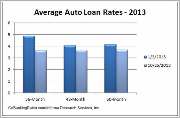 117 Reference Of Average Car Loan Interest Rate Nj In 2020 Loan Rates Car Loans Loan Interest Rates