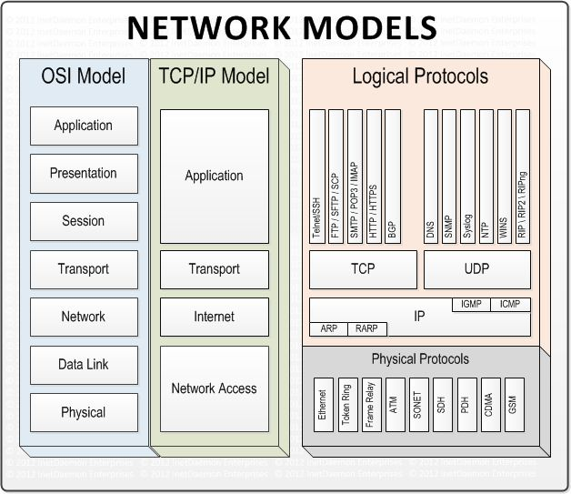 network layers osi model essay The open systems interconnect (osi) model has seven layers this article describes and explains them in the network layer and the layers below.