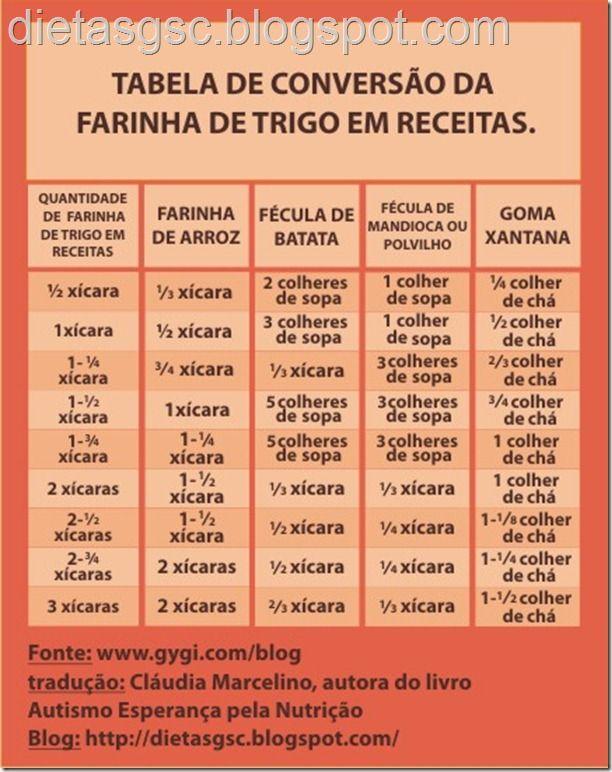 Tabela de Conversão de Farinhas em receitas