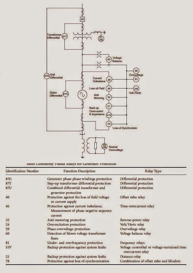 Wunderbar 87 Generator Diagramm Foto Inspirationen Bilder - Die ...
