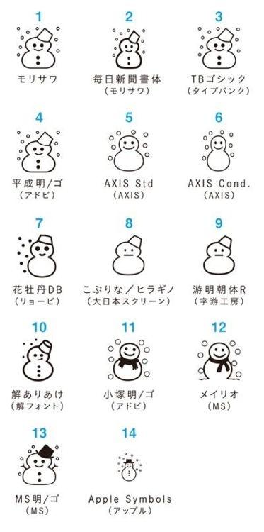 """""""drhaniwa:  「雪だるま」→変換で絵文字☃がでるなんて、しかもフォントごとに違うなんて   """""""