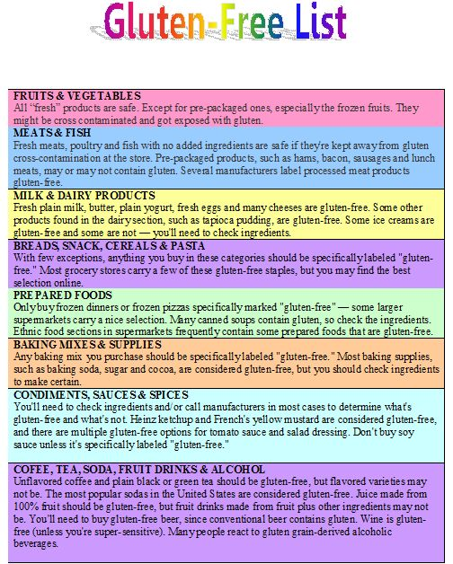 It's a Momsies World: What is Gluten-free and why are they becoming very popular. Printable list included.