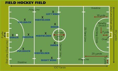 field-hockey-positions